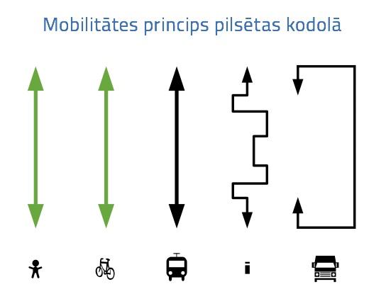 Mobilitates princips
