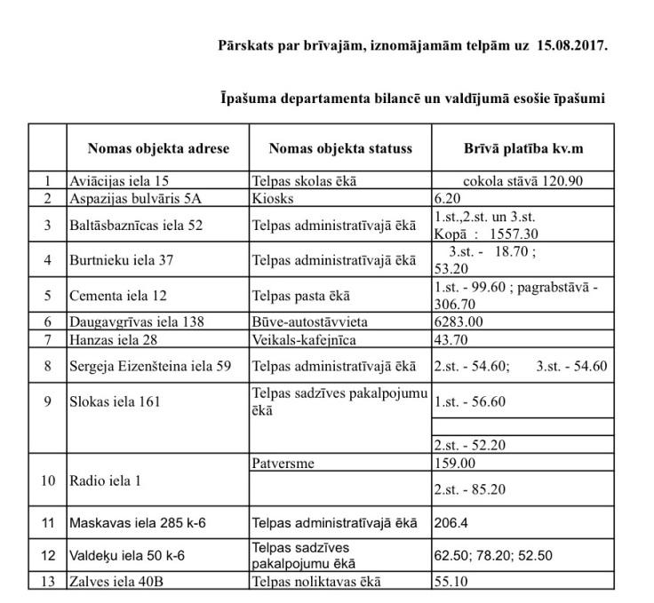parskats_par_brivajam_telpam15082017